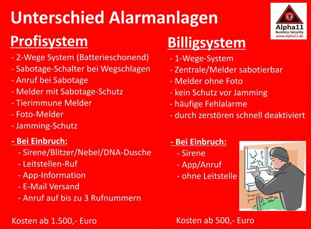 Unterschied-Alarmanlagen-Billig-Profi-Alpha11