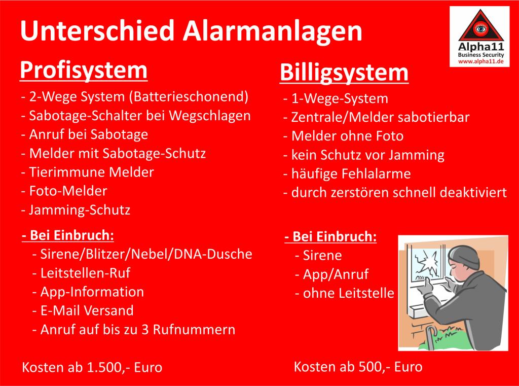 Alarm-Anlagen-Unterschied-Billig-zu-Profisystemen